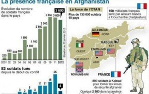 0a1aaaaafgha5-300x190 Afghanistan - guerre - conflit - géopolitique dans Conflits