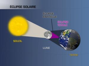 SOLAIRE ?...astro dans Insolite aeclispesolaire-300x224
