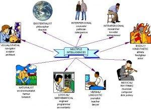 aaintellligencesmultiples-300x217 Intelligence - QI - sciences - médecine - dans Sentiments