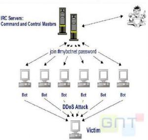 acriminalit%C3%A9cyberschema-300x284 Cybercriminalité - vol - justice - gendarmerie -bonnie and clyde - dans Education