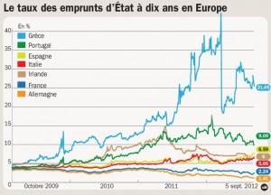 aaaaaaaaaaaaaacriseemprunt-300x216 Banques - Commission européenne - Précarité - Crise financière - prédateurs - spéculateurs dans Finances