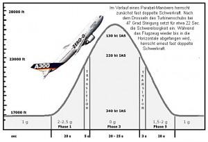 aaaaaaaairbusparaboleavion-300x205 Aviation - Vol en apesenteur - Airbus - dans Sentiments
