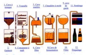 abieresfabrication-300x192 Bière - Pharmacie - Obésité - Cancer - Diabète - Recherche dans Recettes