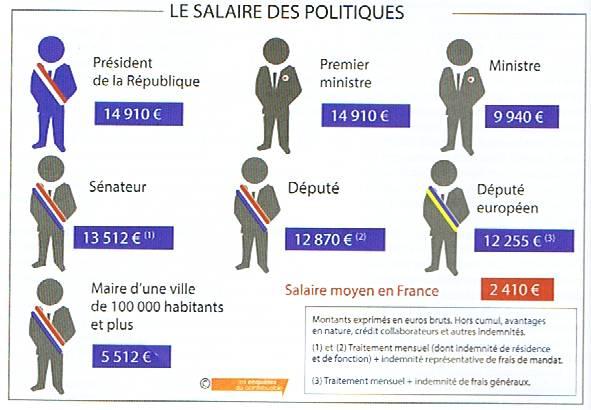 archives category politique francaise